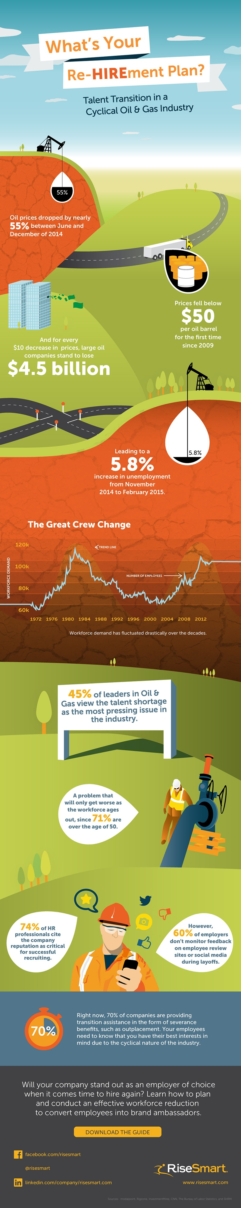 Talent Transition in a Cyclical Oil and Gas Industry